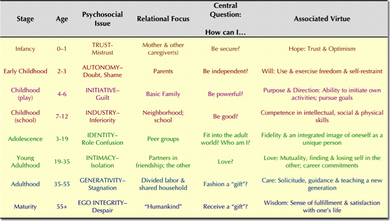 erickson s developmental stages children s functional health pattern Erik erikson's 8-stage theory of normal human development this page is adapted from a 1997 web series on psychologist erik erickson's theory of psychosocial development i don't know whether erikson proposed that a child's success or failure to master these stages is directly proportional to.