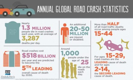 annual-global-road-crash-statistics_5526dfd644262_w1500-1024x615